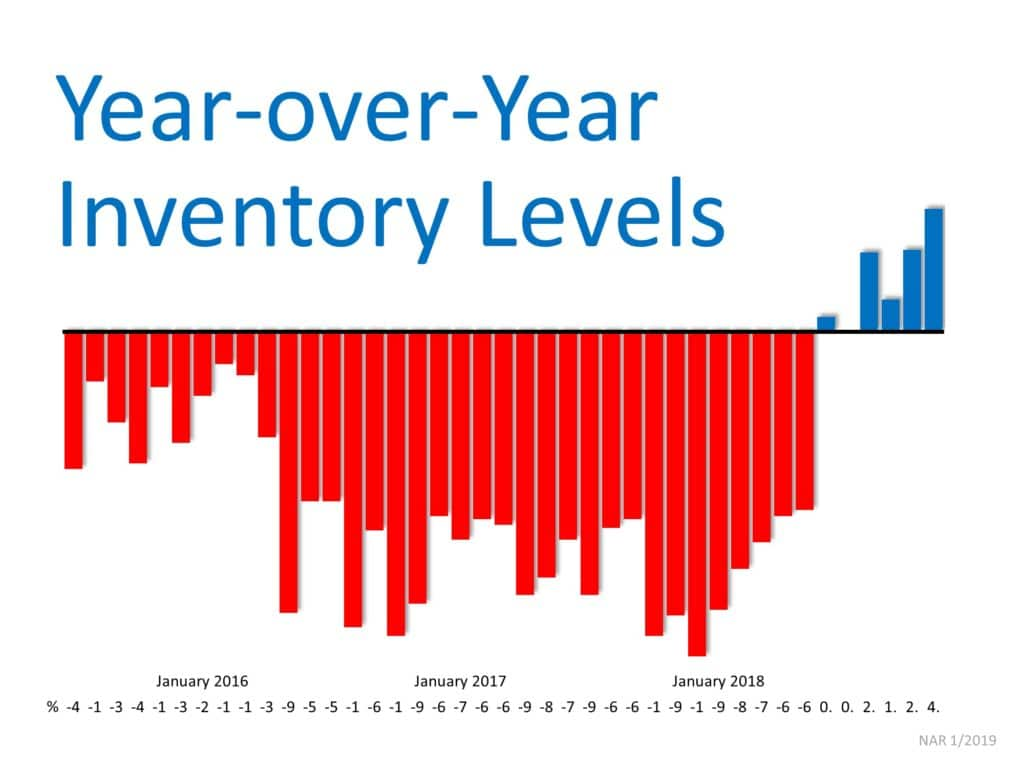 January 2016,2017, 2018 Inventory